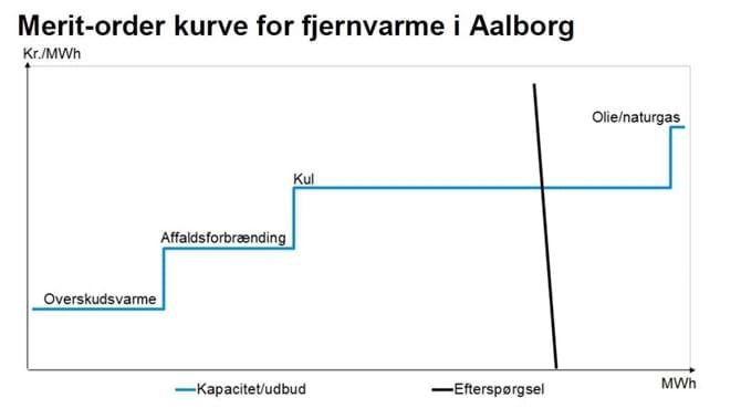 Merit-order kurve for fjernvarme i Aalborg