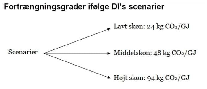 Fortrængningsgrader ifølge DI's scenarier