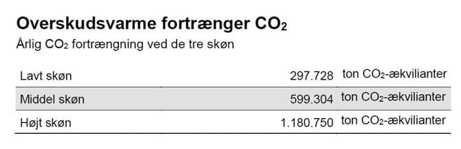 Overskudsvarme fortrænger CO2