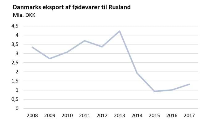 Danmarks eksport af fødevarer til Rusland