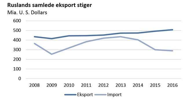 Ruslands samlede eksport stiger