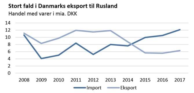 Stort fald i Danmarks eksport til Rusland
