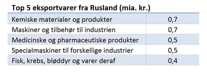 Top 5 eksportvarer fra Rusland (mia. kr.)