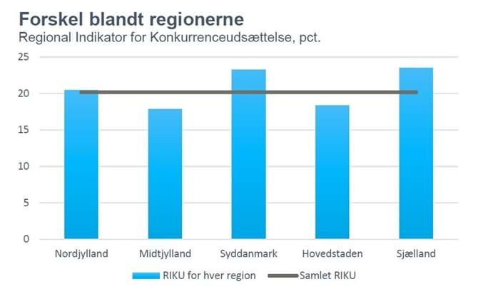 Forskel blandt regionerne