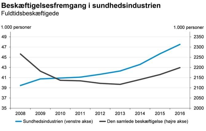 Beskæftigelsesfremgang i sundhedsindustrien