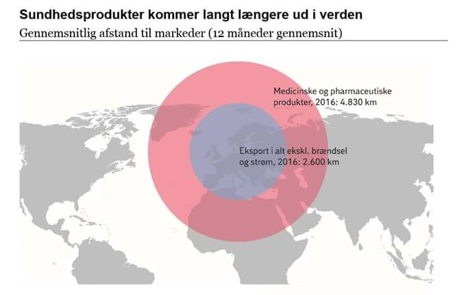 Sundhedsprodukter kommer langt længere ud i verden