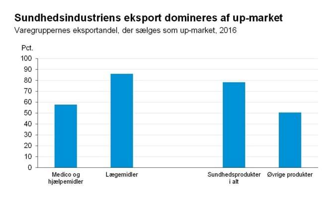 Sundhedsindustriens eskport domineres af up-market