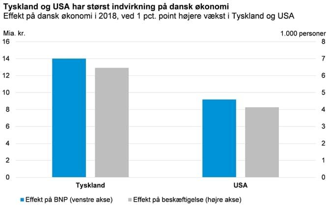Tyskland og USA har størst indvirkning på dansk økonomi