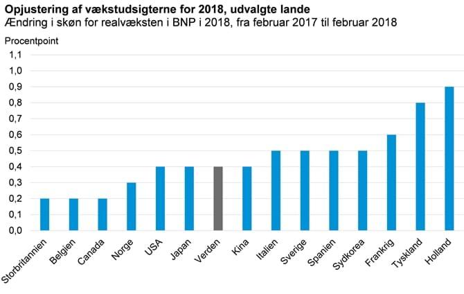 Opjustering af vækstudsigterne for 2018, udvalgte lande