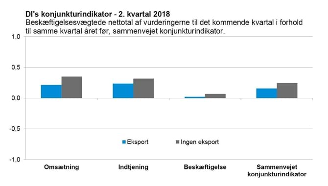 DI's konjunkturindikator - 2. kvartal 2018