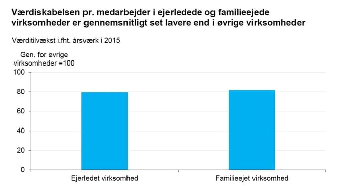 Værdiskabelsen pr. medarbejder i ejerledede og familieejede virksomheder er gennemsnitligt set lavere end i øvrige virksomheder