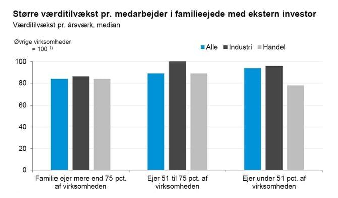 Større værditilvækst pr. medarbejder i familieejede med ekstern investor