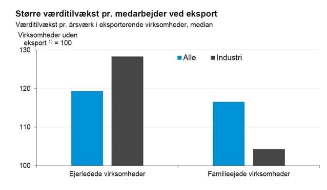 Større værditilvækst pr. medarbejder ved eksport