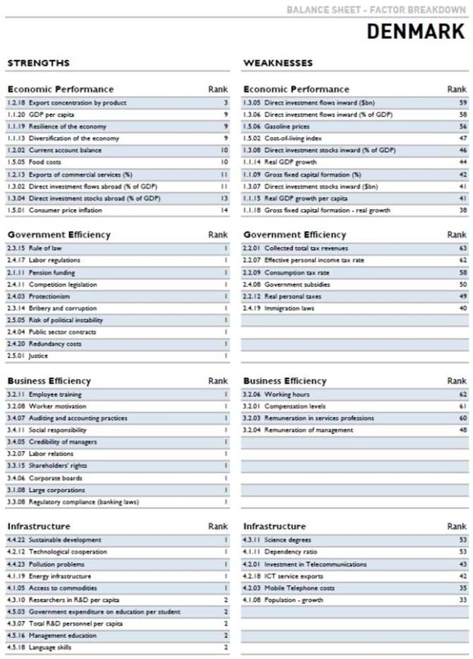Bilag: Udvalgte danske styrker og svagheder