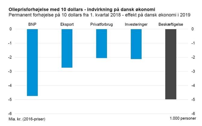 Olieprisforhøjelse med 10 dollars - indvirkning på dansk økonomi