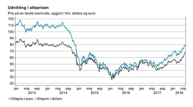 Udvikling i olieprisen
