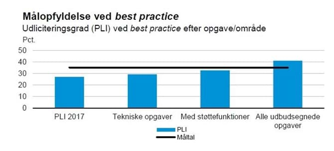 Målopfyldelse ved best practice