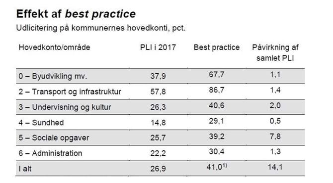 Effekt af best practice