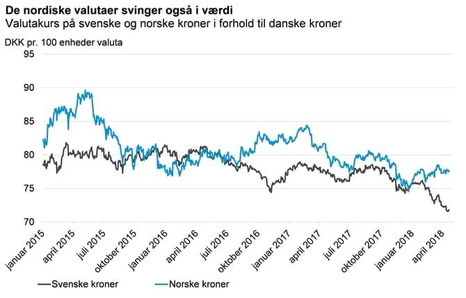 De nordiske valutaer svinger også i værdi
