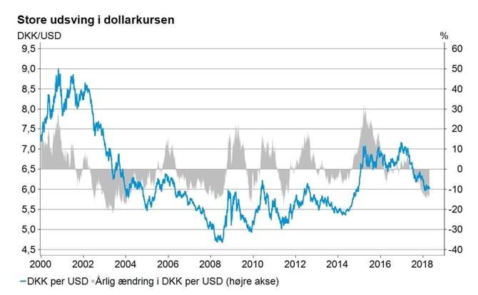 Store udsving i dollarkursen