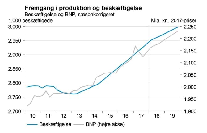 Fremgang i produktion og beskæftigelse