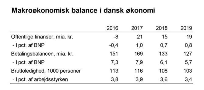 Makroøkonomisk balance i dansk økonomi