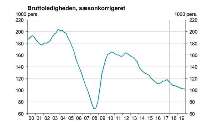 Bruttoledigheden, sæsonkorrigeret