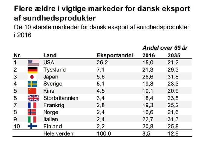 Flere ældre i vigtige markeder for dansk eksport af sundhedsprodukter