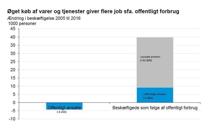 Øget køb af varer og tjenester giver flere job sfa. offentligt forbrug