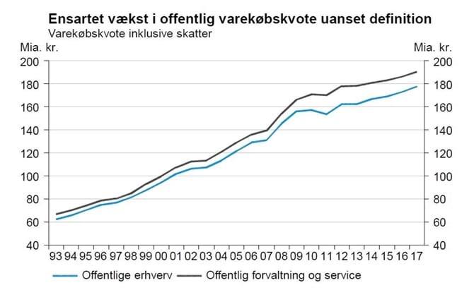 Ensartet vækst i offentlig varekøbskvote uanset definition
