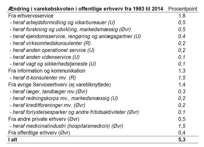 Ændring i varekøbskvoten i offentlige erhverv fra 1993 til 2014