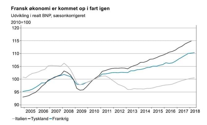 Fransk økonomi er kommet op i fart igen