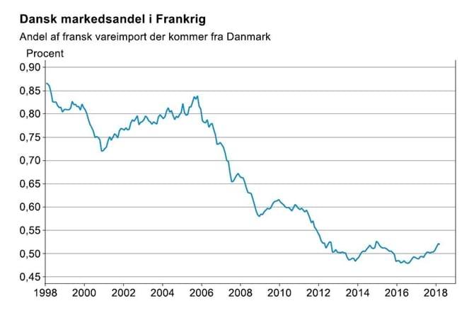 Dansk markedsandel i Frankrig