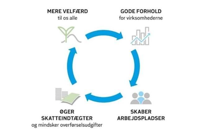 Den gode cirkel