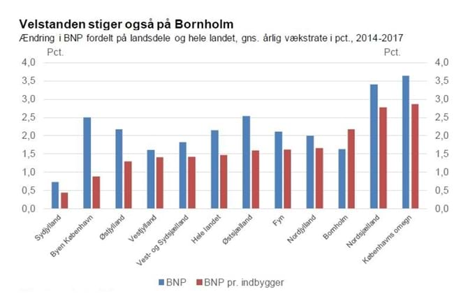Velstanden stiger også på Bornholm