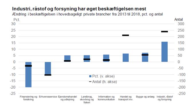 Industri, råstof og forsyning har øget beskæftigelsen mest
