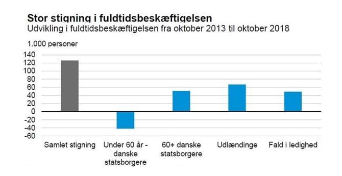 Stor stigning i fuldtidsbeskæftigelsen