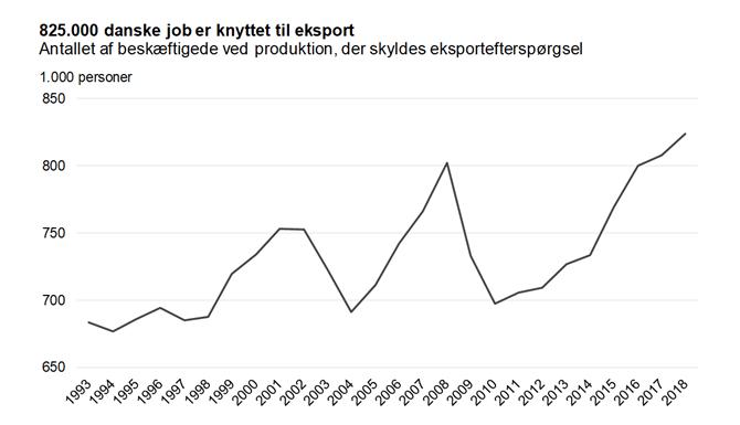 825.000 danske job er knyttet til eksport