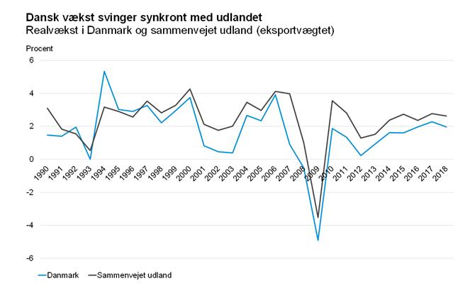Dansk vækst svinger synkront med udlandet