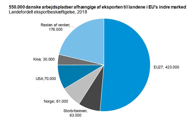550.000 danske arbejdspladser afhængige af eksporten til landende i EU's indre marked