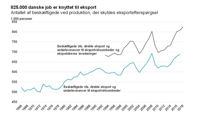 825.000 danske job er knyttet til eksporten