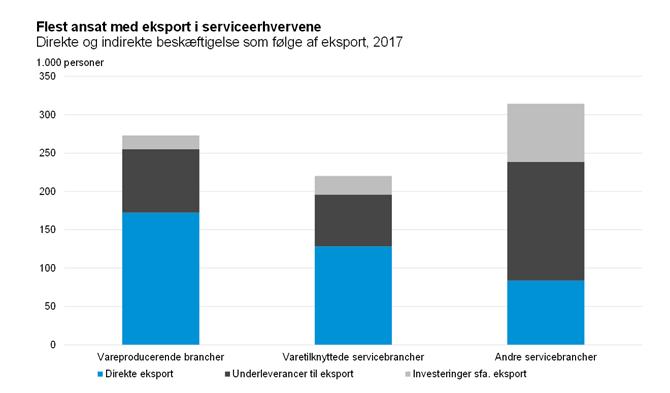Flest ansat med eksport i serviceerhvervene