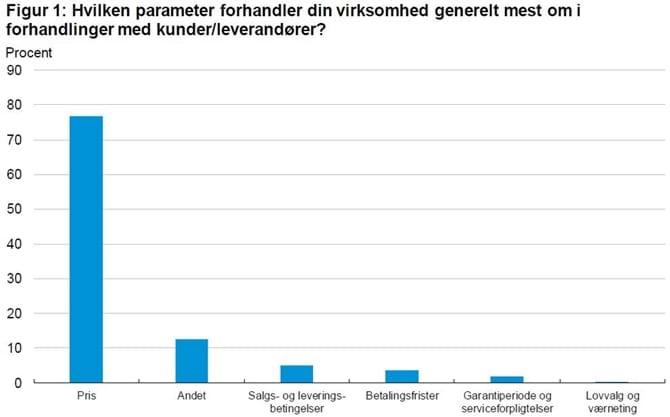 Hvilken parameter forhandler din virksomhed generelt mest om i forhandlinger med kunder/leverandører?