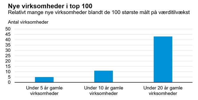 omsætning danske virksomheder
