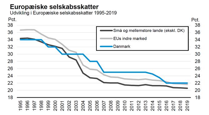 Europæiske selskabsskatter