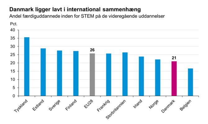 Danmark ligger lavt i inernational sammenhæng