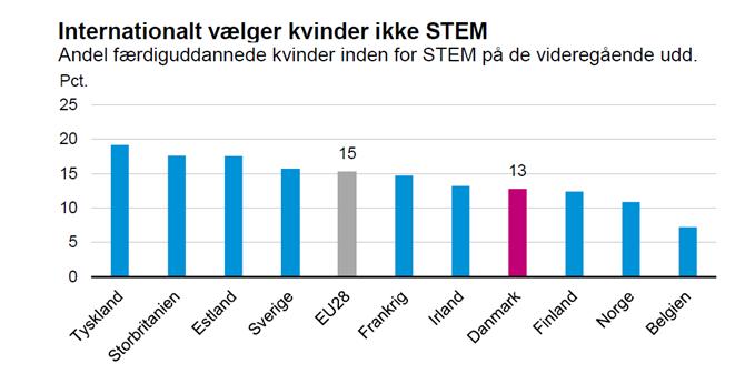 Inernationalt vælger kvinder ikke STEM