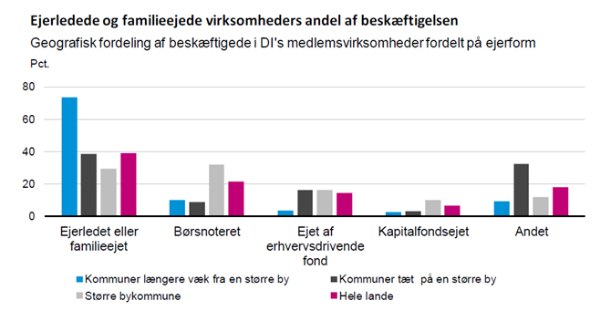 Ejerledede og familieejede virksomheders andel af beskæftigelsen