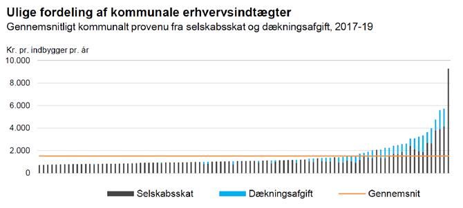 Ulige fordeling af kommunale erhvervsindtægter