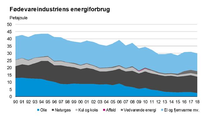 Fødevareindustriens energiforbrug